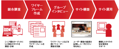 Adobe Experience Managerを使ったサイト制作代行